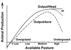 Figure 1. Influence of available pasture on animal production.