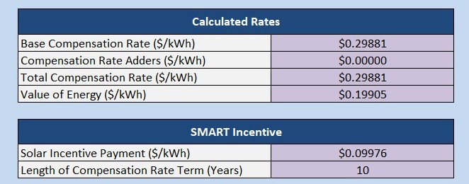 Clean Energy: Using the SMART Solar Incentives Calculator