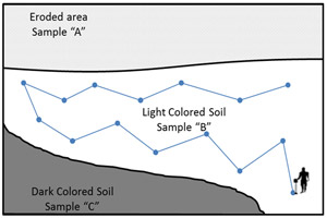 Soil Sampling for Meaningful Results   Center for Agriculture ...