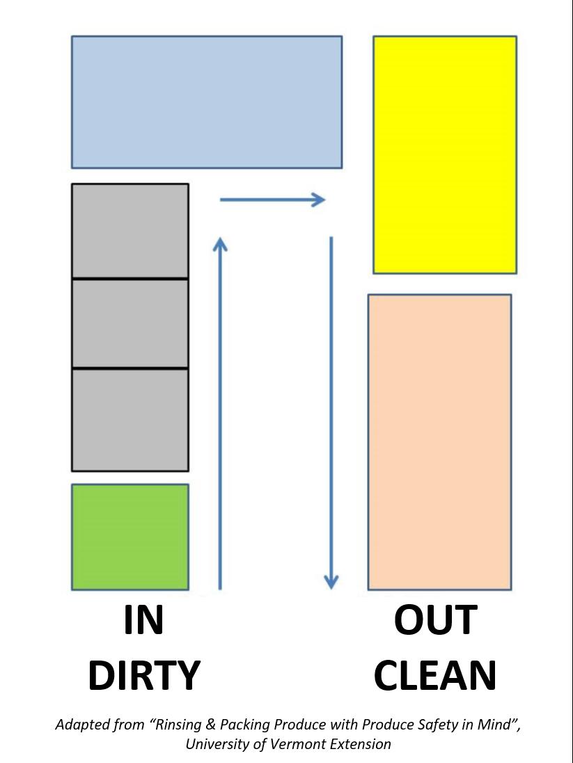 Resources Food Safety Post Harvest Handling Sanitation Umass Process Flow Diagram National Cranberry Cooperative Wash And Packroom Setup