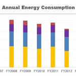 Annual Energy Consumption of the City of Springfield