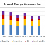Annual Energy Consumption of the City of Cambridge