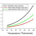 Figure 4. Saturation vapor pressure, actual vapor pressure (at 40 percent relative humidity), and vapor pressure deficit (at 40 percent relative humidity) in response to increasing temperature.