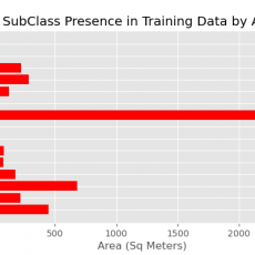 Subclass presence in training data by area