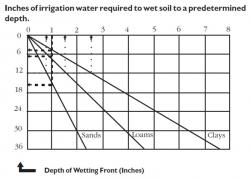Figure 8. Inches of irrigation water required to wet soil to a predetermined depth chart.