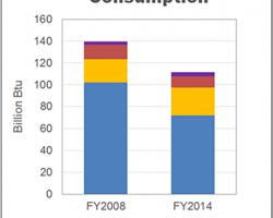 Natick Annual Energy Consumption