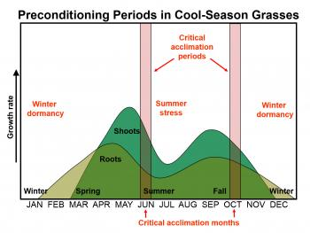 Figure 11. Key stress preconditioning periods for cool season grasses.