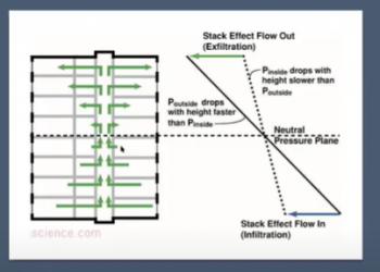 Presentation Slide on Stack Effect