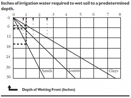 Inches of irrigation water required to wet soil to a predetermined depth
