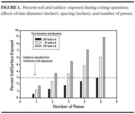 Percent soil surface exposed during coring operations