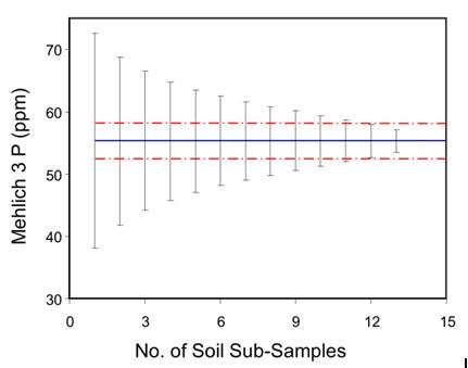 Relationship between the number of subsamples per composite and soil test P