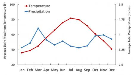 Figure 1. Mean monthly precipitation and temperature for Massachusetts (30-year averages).