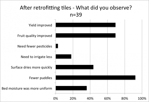 Outcomes from retrofitting tiles