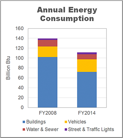 Natick Annual Energy Consumption