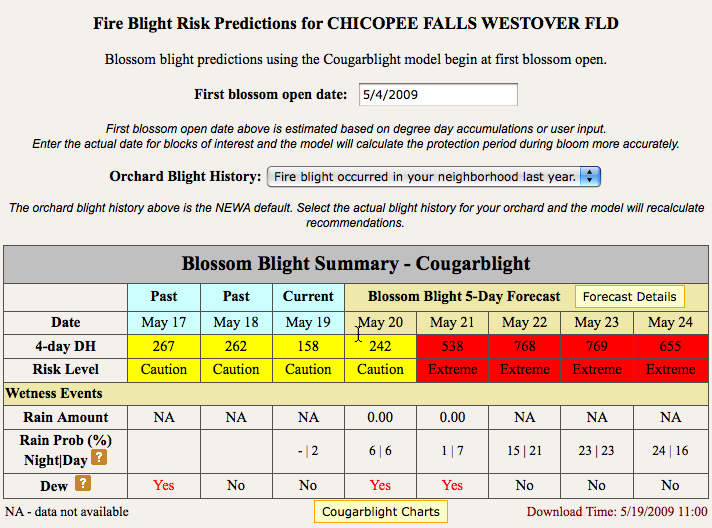 Fire Blight Risk Predictions
