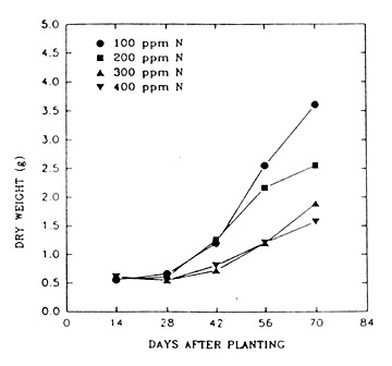 line graph comparing 4 rates of fertilization